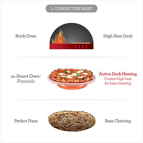 The Smart Oven™ Pizzaiolo CONDUCTIVE HEAT FOR BASE CHAR CONTROL