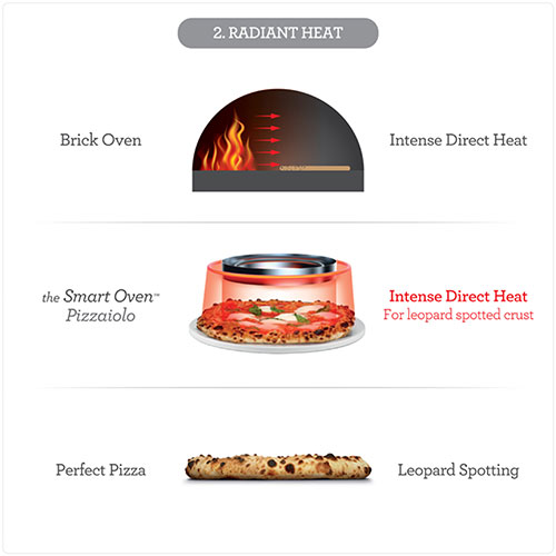 The Smart Oven™ Pizzaiolo RADIANT HEAT FOR LEOPARD SPOTTED CRUST