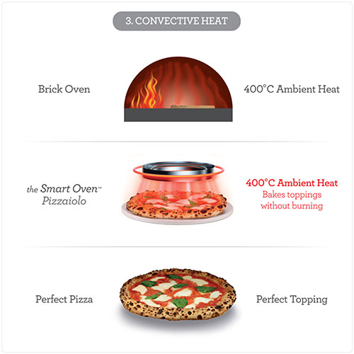 The Smart Oven™ Pizzaiolo CONVECTIVE HEAT FOR BAKED TOPPINGS